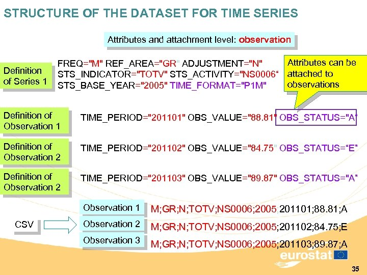 STRUCTURE OF THE DATASET FOR TIME SERIES Attributes and attachment level: observation Definition of