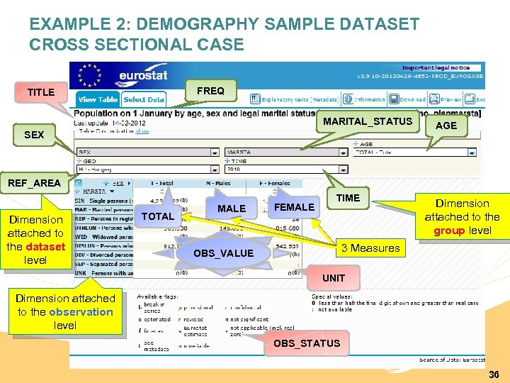 EXAMPLE 2: DEMOGRAPHY SAMPLE DATASET CROSS SECTIONAL CASE FREQ TITLE MARITAL_STATUS SEX AGE REF_AREA
