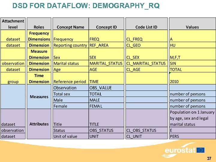DSD FOR DATAFLOW: DEMOGRAPHY_RQ 37