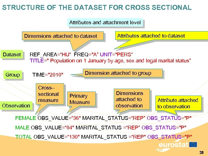 STRUCTURE OF THE DATASET FOR CROSS SECTIONAL Attributes and attachment level Dimensions attached to