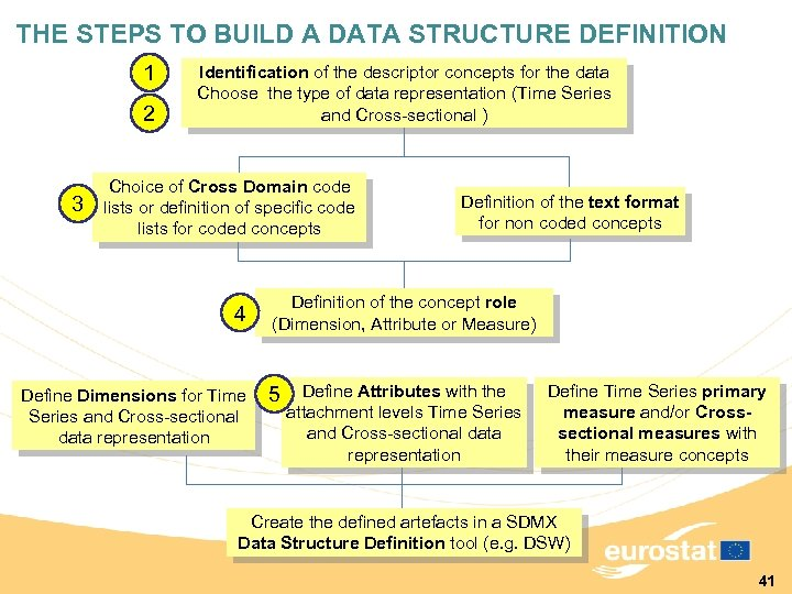 THE STEPS TO BUILD A DATA STRUCTURE DEFINITION 1 2 3 Identification of the