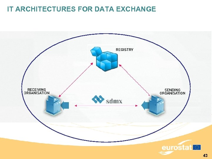 IT ARCHITECTURES FOR DATA EXCHANGE 43