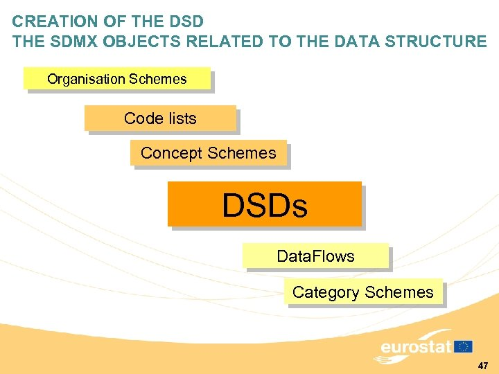 CREATION OF THE DSD THE SDMX OBJECTS RELATED TO THE DATA STRUCTURE Organisation Schemes