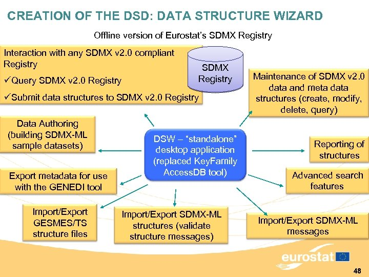 CREATION OF THE DSD: DATA STRUCTURE WIZARD Offline version of Eurostat's SDMX Registry Interaction