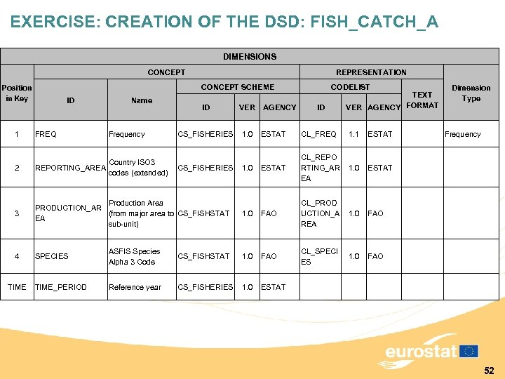 EXERCISE: CREATION OF THE DSD: FISH_CATCH_A DIMENSIONS CONCEPT REPRESENTATION CONCEPT SCHEME Position in Key