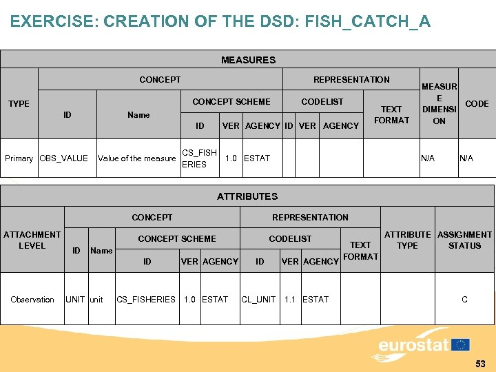 EXERCISE: CREATION OF THE DSD: FISH_CATCH_A MEASURES CONCEPT REPRESENTATION CONCEPT SCHEME TYPE ID CODELIST