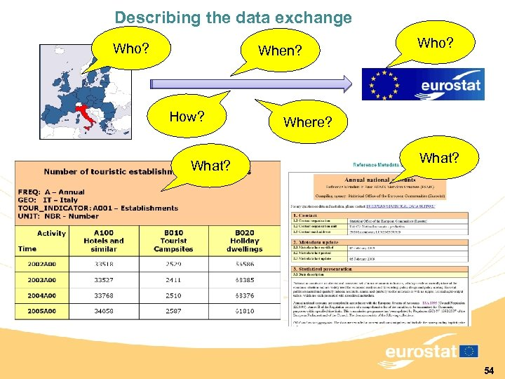 Describing the data exchange Who? When? How? What? Who? Where? What? 54