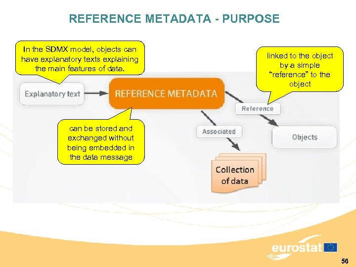 REFERENCE METADATA - PURPOSE In the SDMX model, objects can have explanatory texts explaining