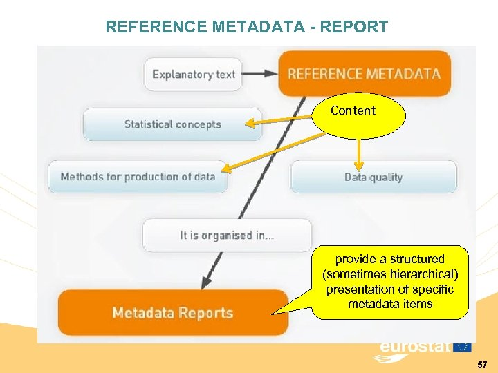 REFERENCE METADATA - REPORT Content provide a structured (sometimes hierarchical) presentation of specific metadata