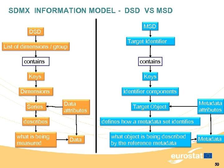 SDMX INFORMATION MODEL - DSD VS MSD DSD Target Identifier List of dimensions /