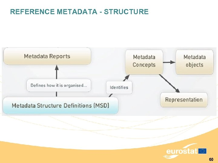 REFERENCE METADATA - STRUCTURE 60