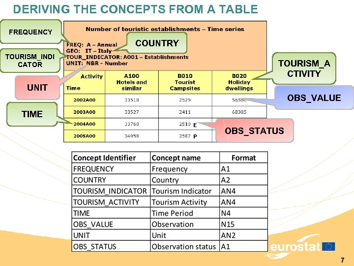 DERIVING THE CONCEPTS FROM A TABLE FREQUENCY COUNTRY TOURISM_INDI CATOR TOURISM_A CTIVITY UNIT OBS_VALUE