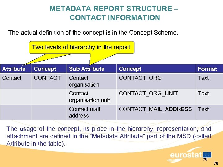 METADATA REPORT STRUCTURE – CONTACT INFORMATION The actual definition of the concept is in