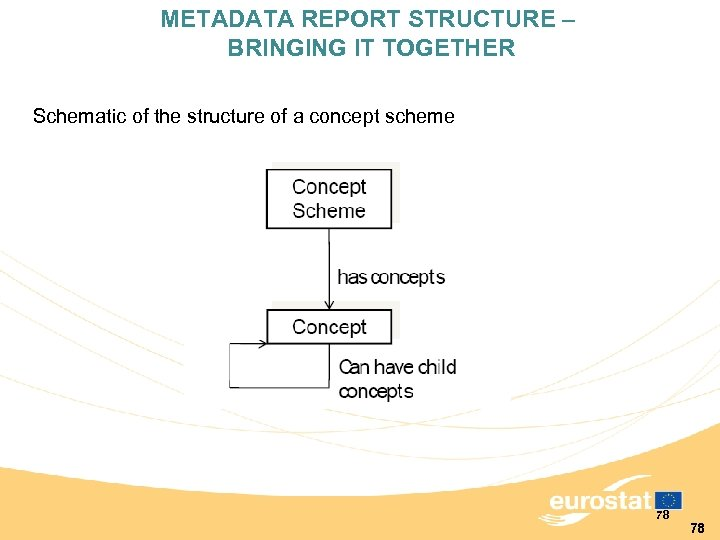 METADATA REPORT STRUCTURE – BRINGING IT TOGETHER Schematic of the structure of a concept