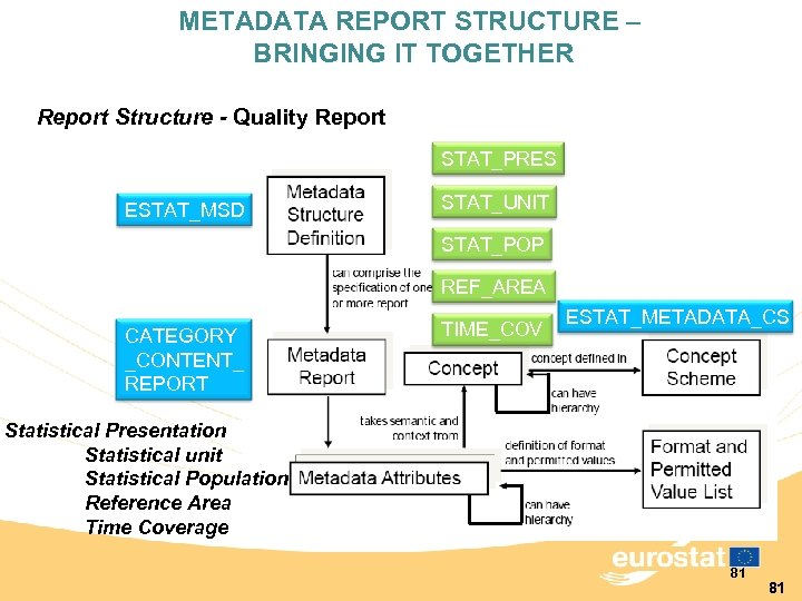 METADATA REPORT STRUCTURE – BRINGING IT TOGETHER Report Structure - Quality Report STAT_PRES ESTAT_MSD