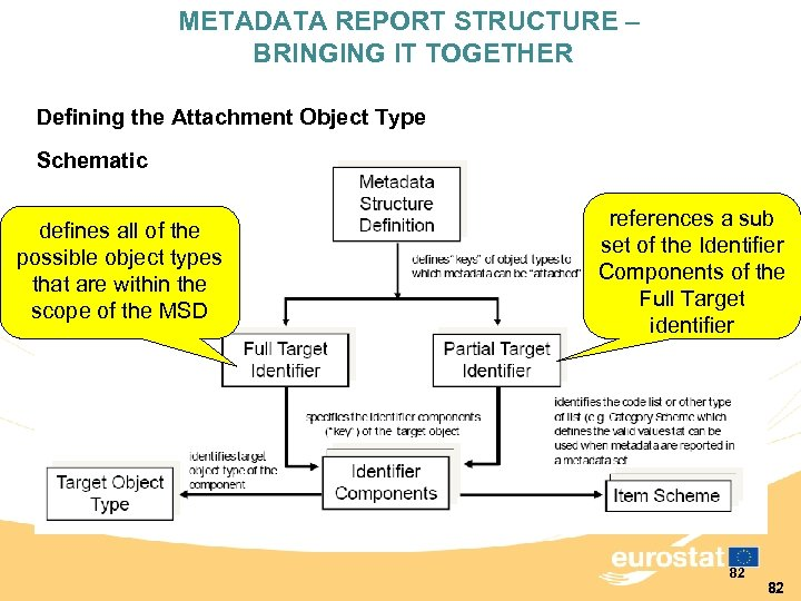 METADATA REPORT STRUCTURE – BRINGING IT TOGETHER Defining the Attachment Object Type Schematic defines