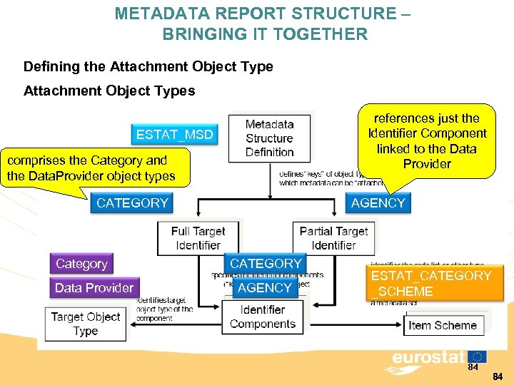 METADATA REPORT STRUCTURE – BRINGING IT TOGETHER Defining the Attachment Object Types references just