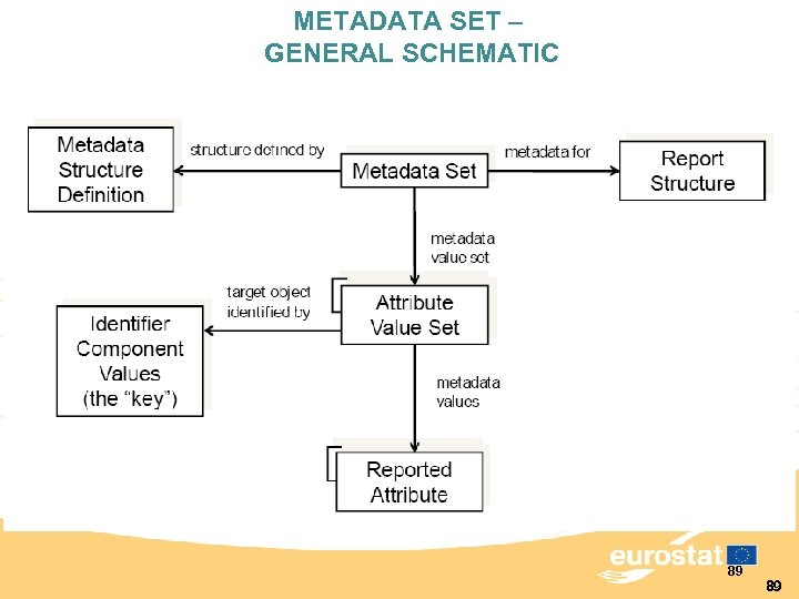 METADATA SET – GENERAL SCHEMATIC 89 89