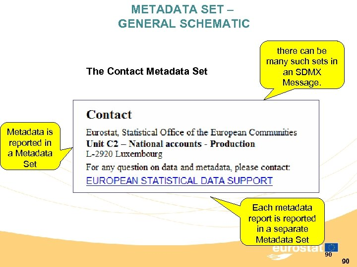 METADATA SET – GENERAL SCHEMATIC The Contact Metadata Set there can be many such