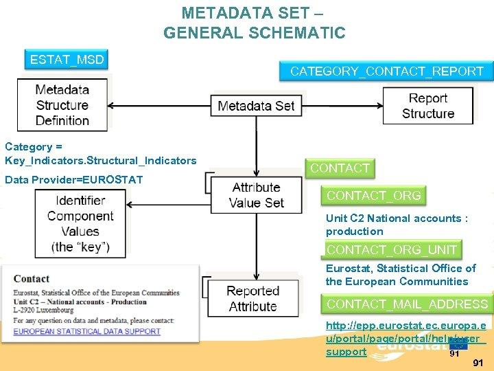 METADATA SET – GENERAL SCHEMATIC ESTAT_MSD Category = Key_Indicators. Structural_Indicators Data Provider=EUROSTAT CATEGORY_CONTACT_REPORT CONTACT_ORG