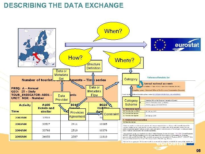 DESCRIBING THE DATA EXCHANGE When? How? Where? 98
