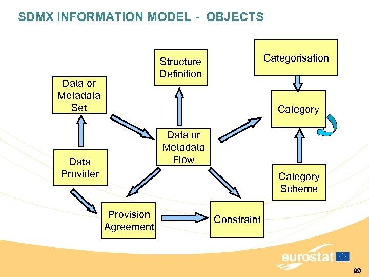 SDMX INFORMATION MODEL - OBJECTS Structure Definition Data or Metadata Set Categorisation Category Data