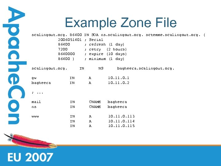 Example Zone File scalingout. org. 86400 2006051401 86400 7200 86400 ) scalingout. org. gw