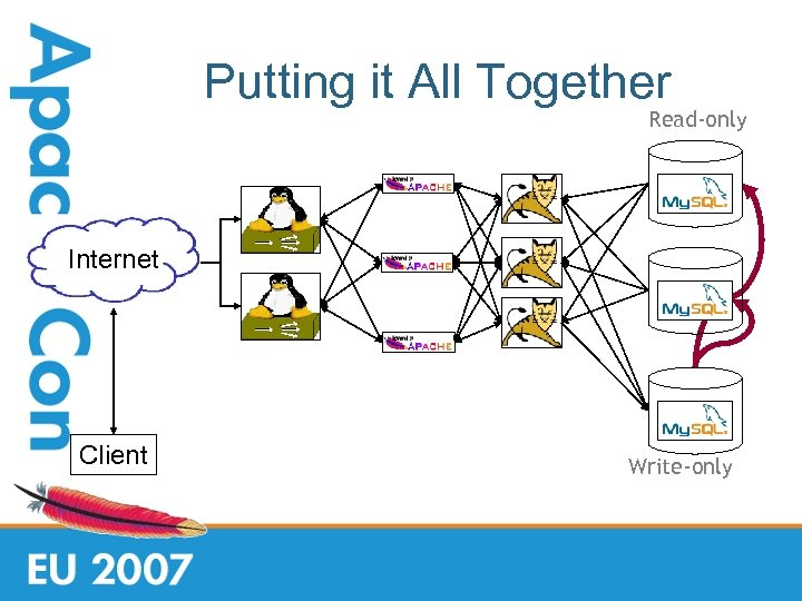 Putting it All Together Read-only Internet Client Write-only