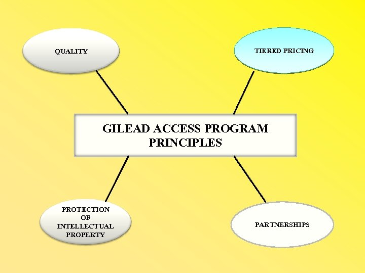 TIERED PRICING QUALITY GILEAD ACCESS PROGRAM PRINCIPLES PROTECTION OF INTELLECTUAL PROPERTY PARTNERSHIPS