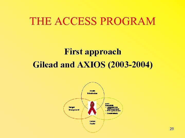 THE ACCESS PROGRAM First approach Gilead and AXIOS (2003 -2004) 25