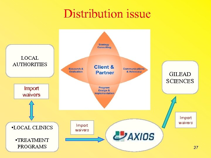 Distribution issue LOCAL AUTHORITIES GILEAD SCIENCES Import waivers • LOCAL CLINICS • TREATMENT PROGRAMS