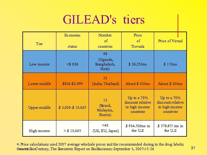 GILEAD's tiers Economic Tier Low income Lower-middle Upper-middle High income status <$ 826 $826