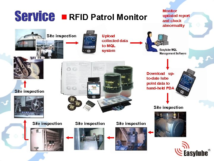 Service n RFID Patrol Monitor Site inspection Monitor updated report and check abnormality Upload