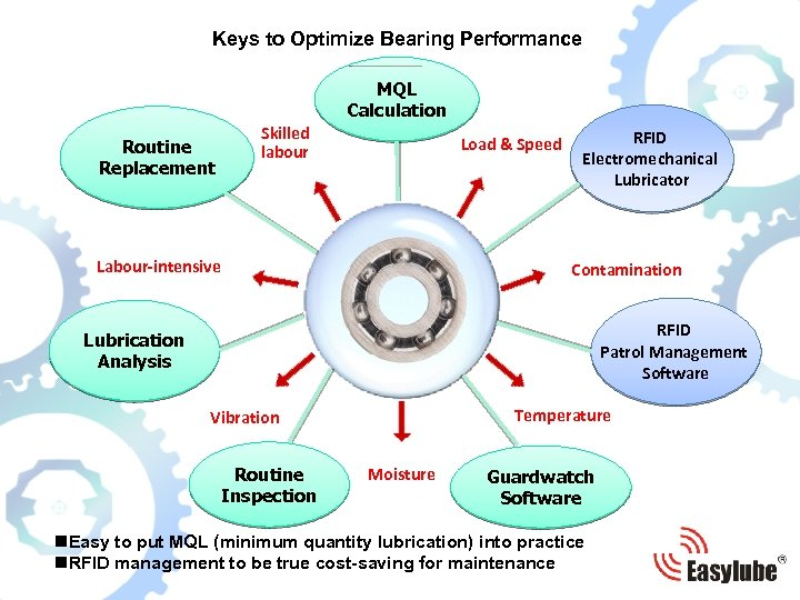 Keys to Optimize Bearing Performance MQL Calculation Routine Replacement Skilled labour Load & Speed