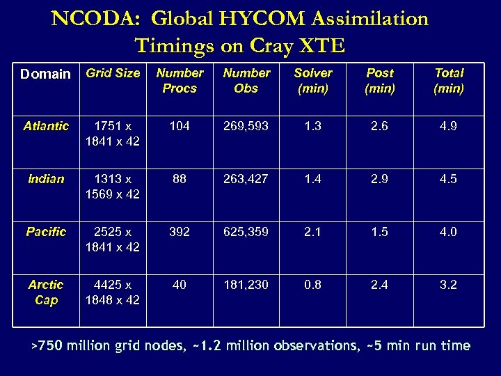 NCODA: Global HYCOM Assimilation Timings on Cray XTE Domain Grid Size Number Procs Number
