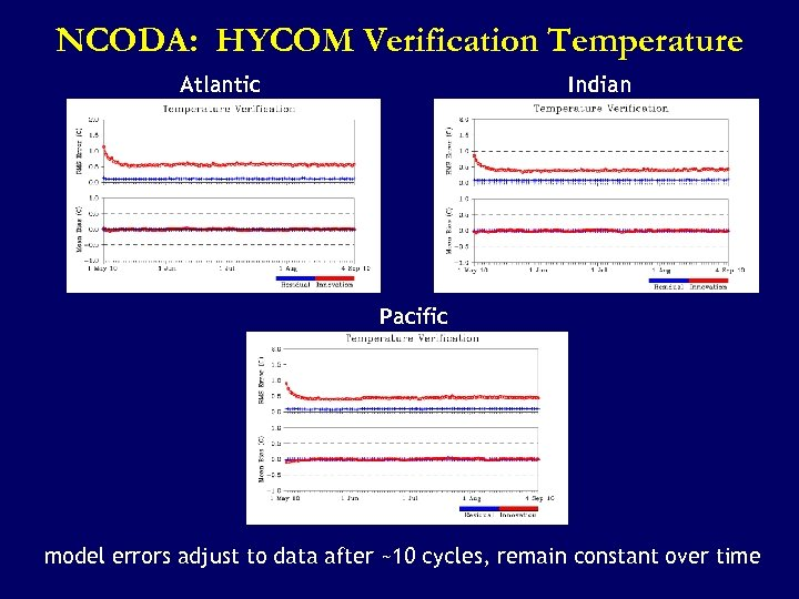 NCODA: HYCOM Verification Temperature Atlantic Indian Pacific model errors adjust to data after ~10