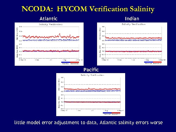 NCODA: HYCOM Verification Salinity Atlantic Indian Pacific little model error adjustment to data, Atlantic