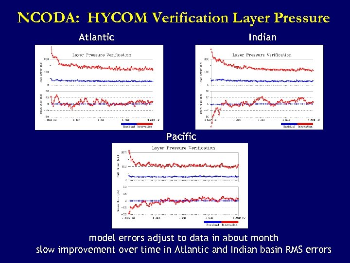 NCODA: HYCOM Verification Layer Pressure Atlantic Indian Pacific model errors adjust to data in
