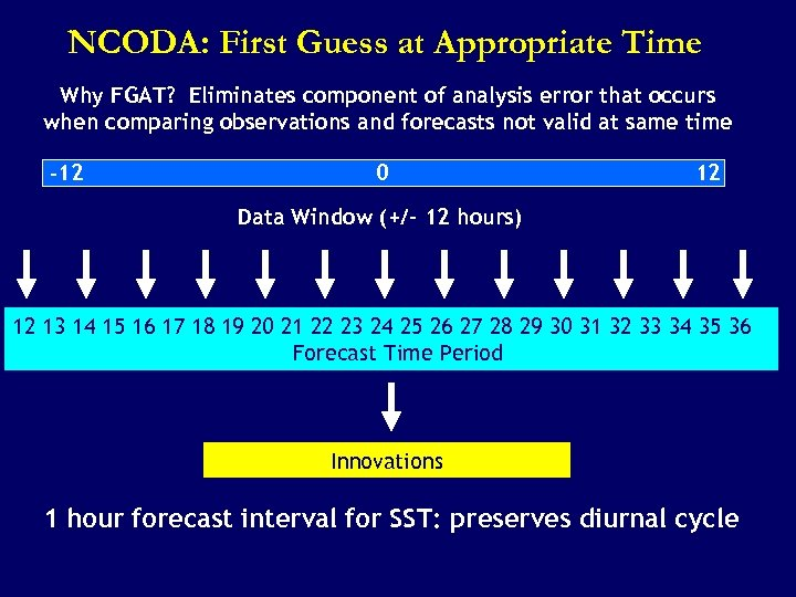 NCODA: First Guess at Appropriate Time Why FGAT? Eliminates component of analysis error that