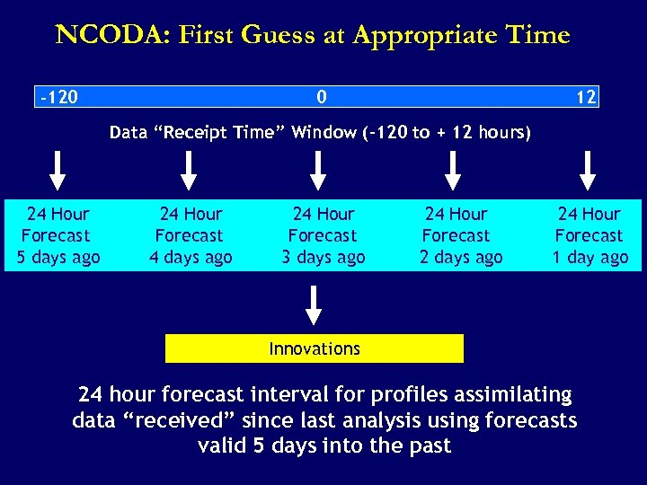"NCODA: First Guess at Appropriate Time 0 -120 12 Data ""Receipt Time"" Window (-120"