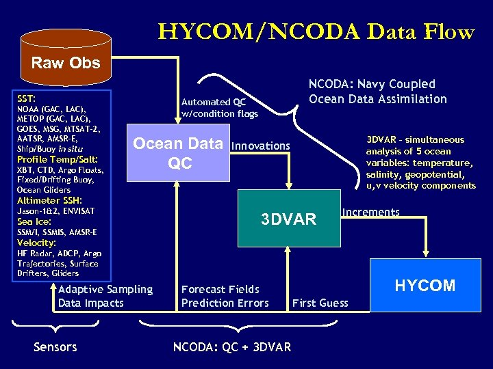 HYCOM/NCODA Data Flow Raw Obs SST: NOAA (GAC, LAC), METOP (GAC, LAC), GOES, MSG,