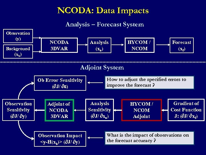 NCODA: Data Impacts Analysis – Forecast System Observation (y) Background (xb) NCODA 3 DVAR