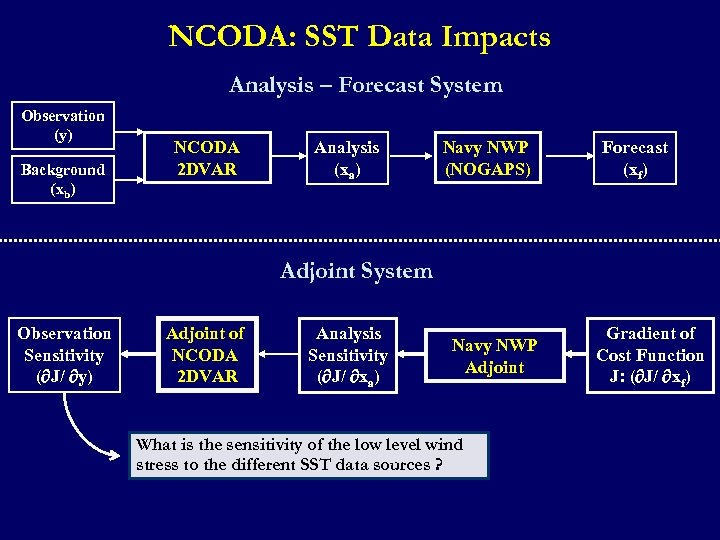 NCODA: SST Data Impacts Analysis – Forecast System Observation (y) Background (xb) NCODA 2