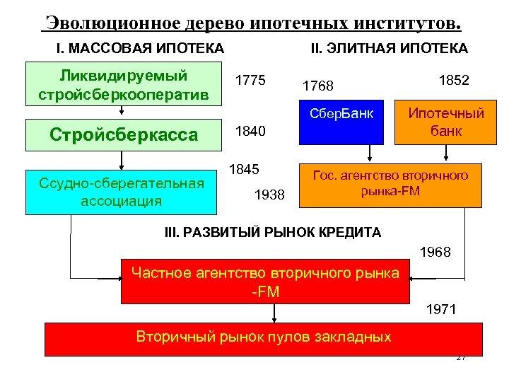 Эволюционное дерево ипотечных институтов. I. МАССОВАЯ ИПОТЕКА Ликвидируемый стройсберкооператив II. ЭЛИТНАЯ ИПОТЕКА 1775
