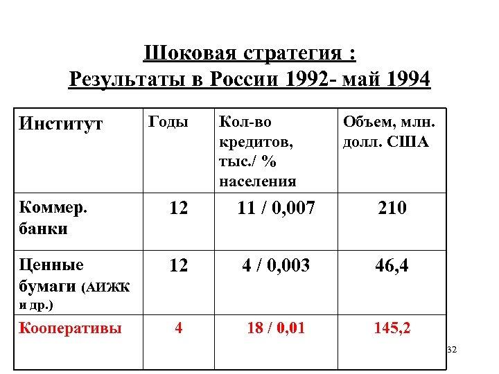 Шоковая стратегия : Результаты в России 1992 - май 1994 Институт Годы Кол-во кредитов,