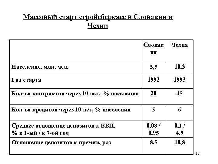 Массовый старт стройсберкасс в Словакии и Чехии Словак ия Чехия 5, 5 10, 3