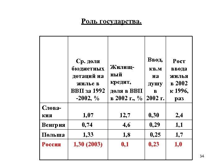 Роль государства. Ср. доля бюджетных дотаций на жилье в ВВП за 1992 -2002, %