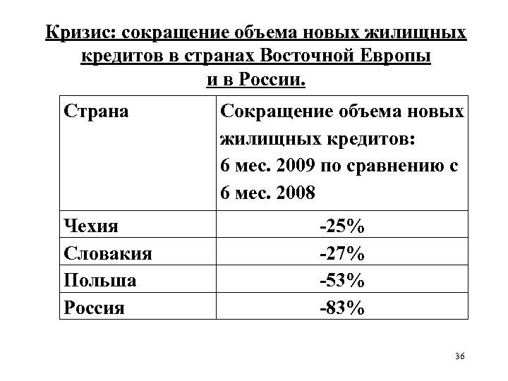 Кризис: сокращение объема новых жилищных кредитов в странах Восточной Европы и в России. Страна