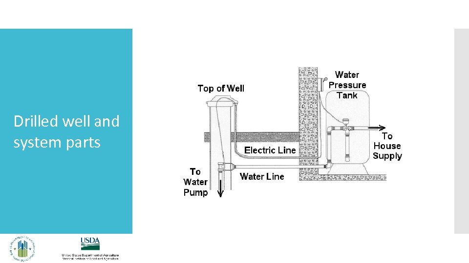 Drilled well and system parts