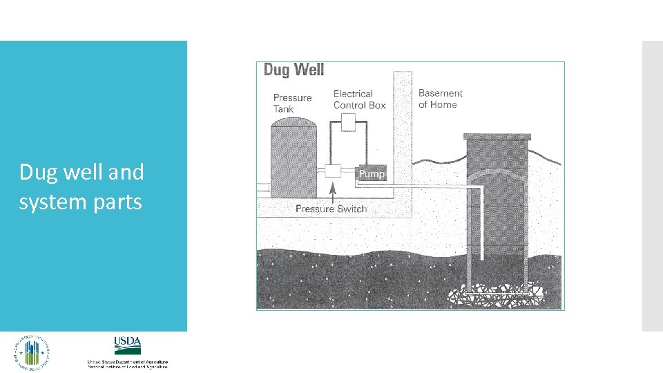 Dug well and system parts